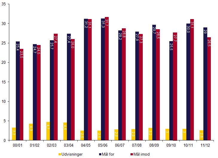 Graf over det gennemsnitlige antal udvisninger og mål per kamp.